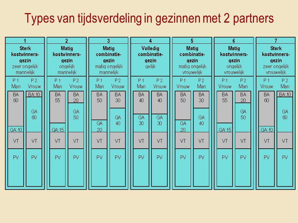 Types van tijdsverdeling in gezinnen met 2 partners