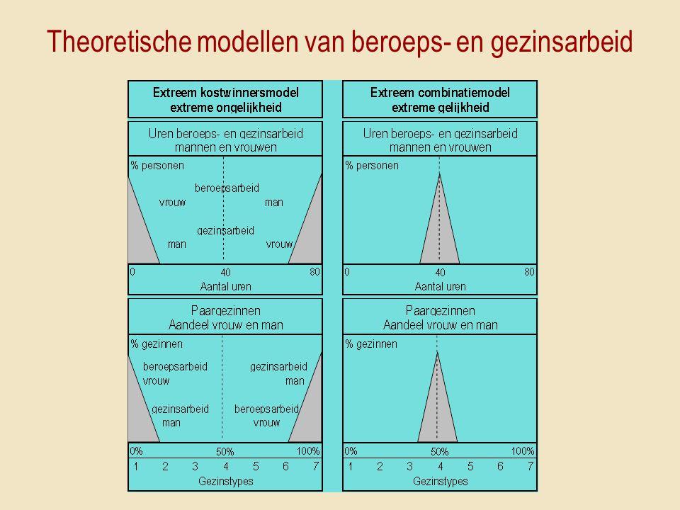 Theoretische modellen van beroeps- en gezinsarbeid