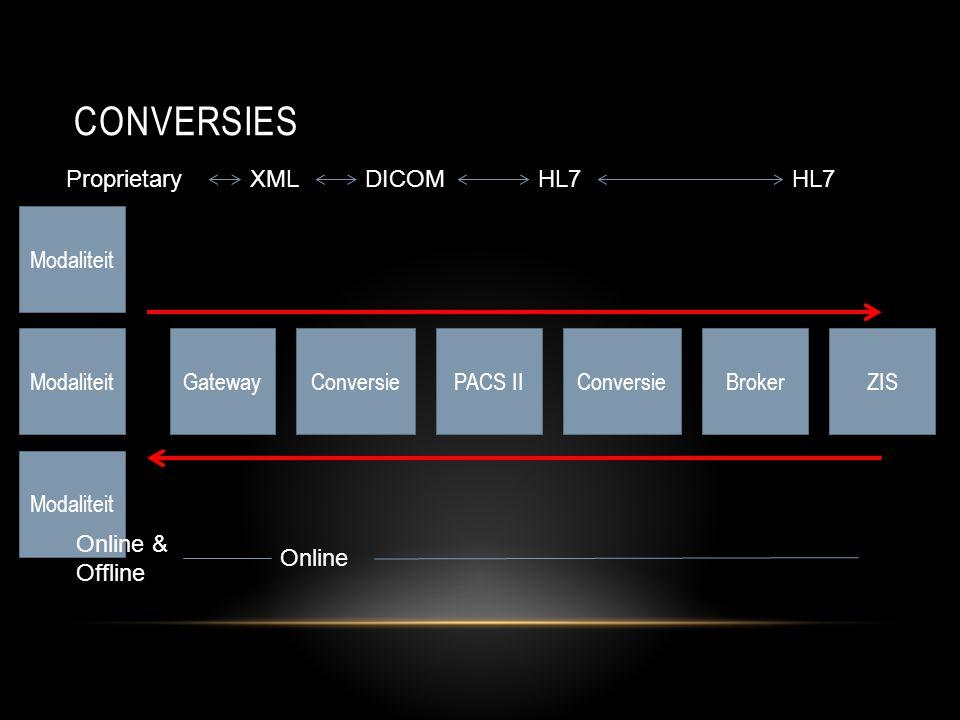 CONVERSIES ModaliteitGatewayPACS IIConversieBrokerConversieZIS Modaliteit ProprietaryXMLDICOMHL7 Online & Offline Online