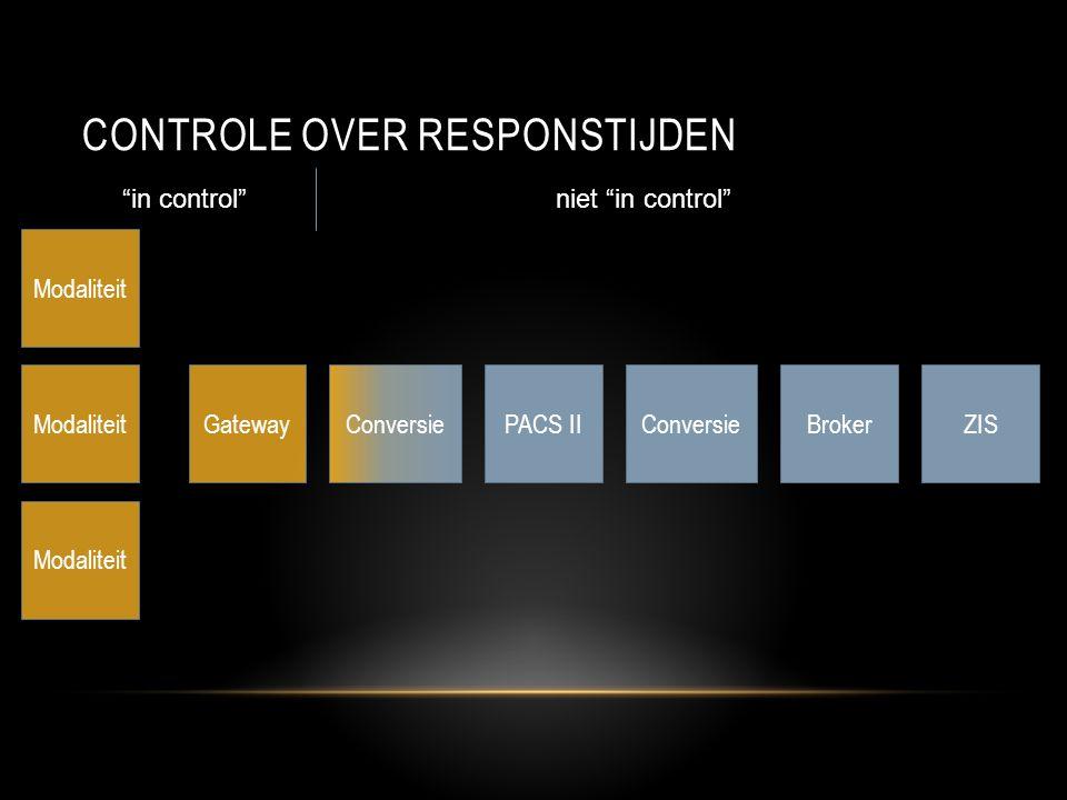 CONTROLE OVER RESPONSTIJDEN ModaliteitGatewayPACS IIConversieBrokerConversieZIS Modaliteit in control niet in control
