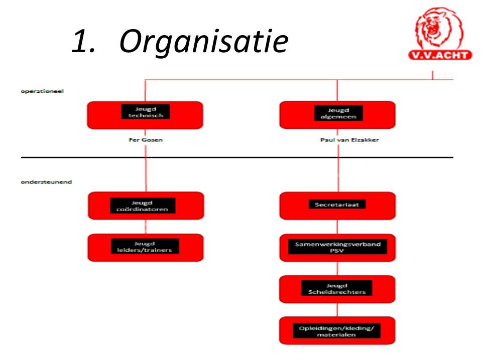 1.Organisatie