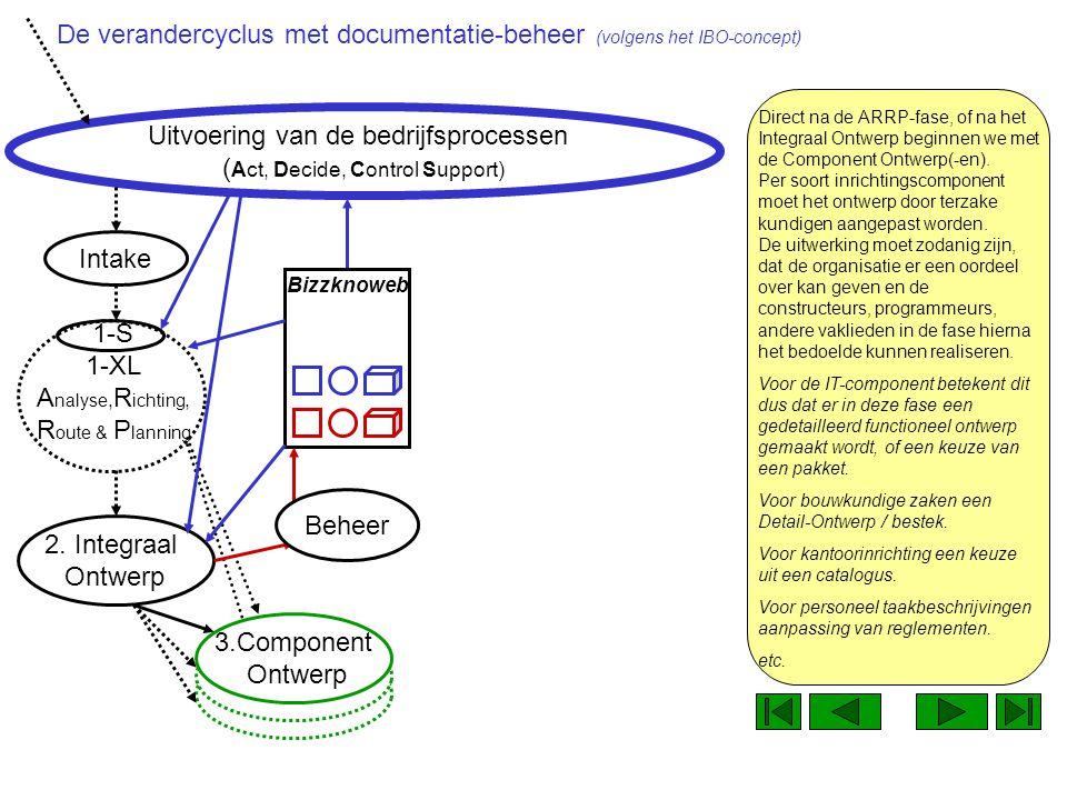 1-S 1-XL A nalyse, R ichting, R oute & P lanning Uitvoering van de bedrijfsprocessen ( Act, Decide, Control Support) De documentatiebeheerder slaat de documentatie meteen op op het netwerk.