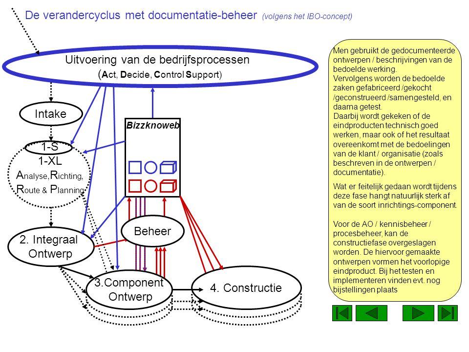 1-S 1-XL A nalyse, R ichting, R oute & P lanning Uitvoering van de bedrijfsprocessen ( Act, Decide, Control Support) Na elk van de component-ontwerp fases, start voor die inrichtingssoorten de constructiefase.