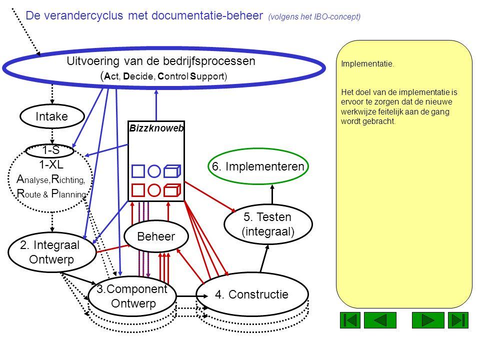 1-S 1-XL A nalyse, R ichting, R oute & P lanning Uitvoering van de bedrijfsprocessen ( Act, Decide, Control Support) Tijdens deze fase gebruiken we de documentatie om te bepalen hoe e.e.a.