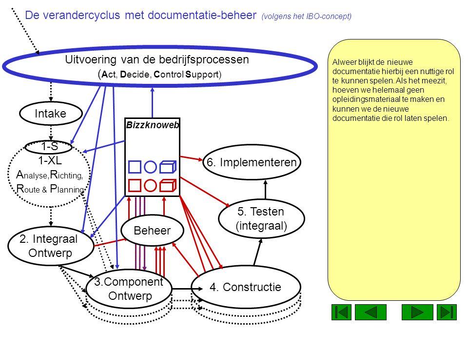 1-S 1-XL A nalyse, R ichting, R oute & P lanning Uitvoering van de bedrijfsprocessen ( Act, Decide, Control Support) Implementatie.