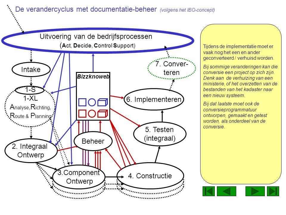 1-S 1-XL A nalyse, R ichting, R oute & P lanning Uitvoering van de bedrijfsprocessen ( Act, Decide, Control Support) Alweer blijkt de nieuwe documentatie hierbij een nuttige rol te kunnen spelen.