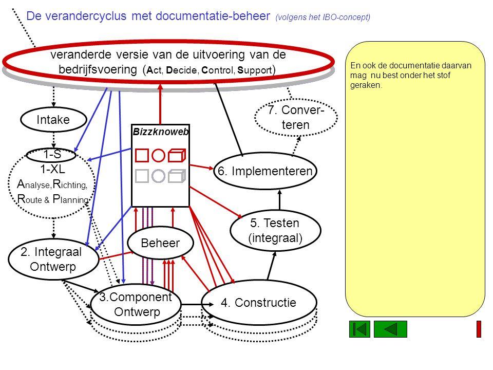 1-S 1-XL A nalyse, R ichting, R oute & P lanning Uitvoering van de bedrijfsprocessen ( Act, Decide, Control Support) De oude werkwijze wordt geschiedenis veranderde versie van de uitvoering van de bedrijfsvoering ( Act, Decide, Control, Support ) Bizzknoweb Constructie 4.