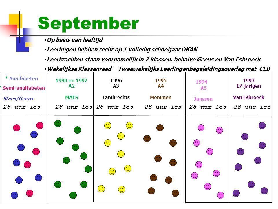 September • Op basis van leeftijd • Leerlingen hebben recht op 1 volledig schooljaar OKAN • Leerkrachten staan voornamelijk in 2 klassen, behalve Geen