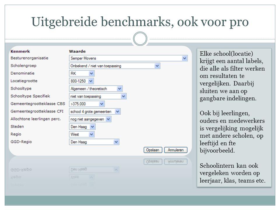 Uitgebreide benchmarks, ook voor pro Elke school(locatie) krijgt een aantal labels, die alle als filter werken om resultaten te vergelijken. Daarbij s