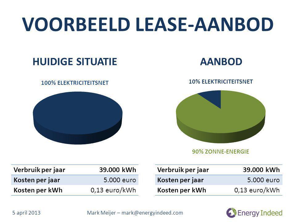 VOORBEELD LEASE-AANBOD HUIDIGE SITUATIEAANBOD 100% ELEKTRICITEITSNET 90% ZONNE-ENERGIE 10% ELEKTRICITEITSNET Verbruik per jaar39.000 kWh Kosten per ja