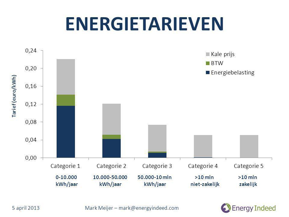 ENERGIETARIEVEN 5 april 2013 Mark Meijer – mark@energyindeed.com 0-10.000 kWh/jaar 10.000-50.000 kWh/jaar 50.000-10 mln kWh/jaar >10 mln niet-zakelijk