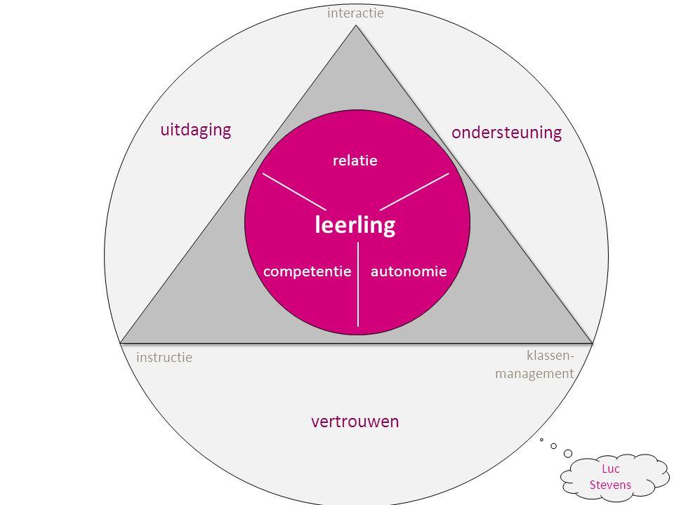 uitdaging vertrouwen ondersteuning relatie autonomiecompetentie leerling interactie instructie klassen- management Luc Stevens