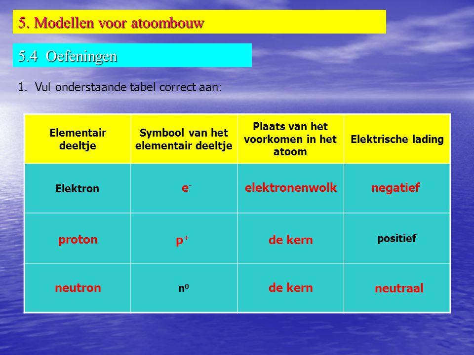 5. Modellen voor atoombouw 5.4 Oefeningen 1. Vul onderstaande tabel correct aan: Elementair deeltje Symbool van het elementair deeltje Plaats van het
