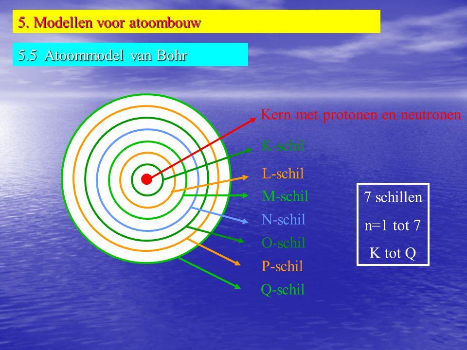 Q-schil P-schil O-schil N-schil M-schil L-schil K-schil Kern met protonen en neutronen 7 schillen n=1 tot 7 K tot Q 5. Modellen voor atoombouw 5.5 Ato
