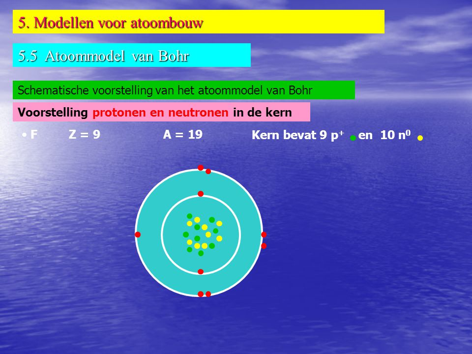 5. Modellen voor atoombouw 5.5 Atoommodel van Bohr Schematische voorstelling van het atoommodel van Bohr • F Z = 9A = 19 Kern bevat 9 p + en 10 n 0 Vo