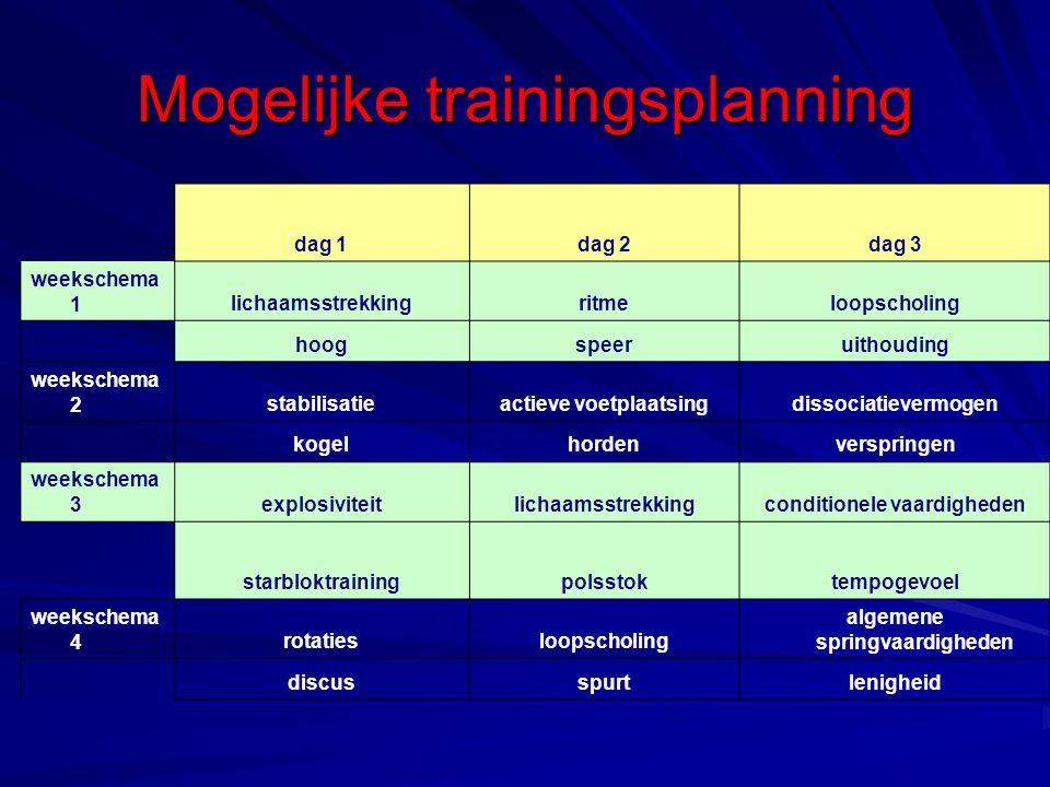 Mogelijke trainingsplanning dag 1dag 2dag 3 weekschema 1lichaamsstrekkingritmeloopscholing hoogspeeruithouding weekschema 2stabilisatieactieve voetpla