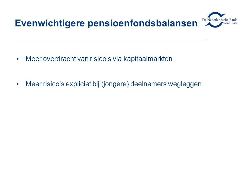 Evenwichtigere pensioenfondsbalansen •Meer overdracht van risico's via kapitaalmarkten •Meer risico's expliciet bij (jongere) deelnemers wegleggen