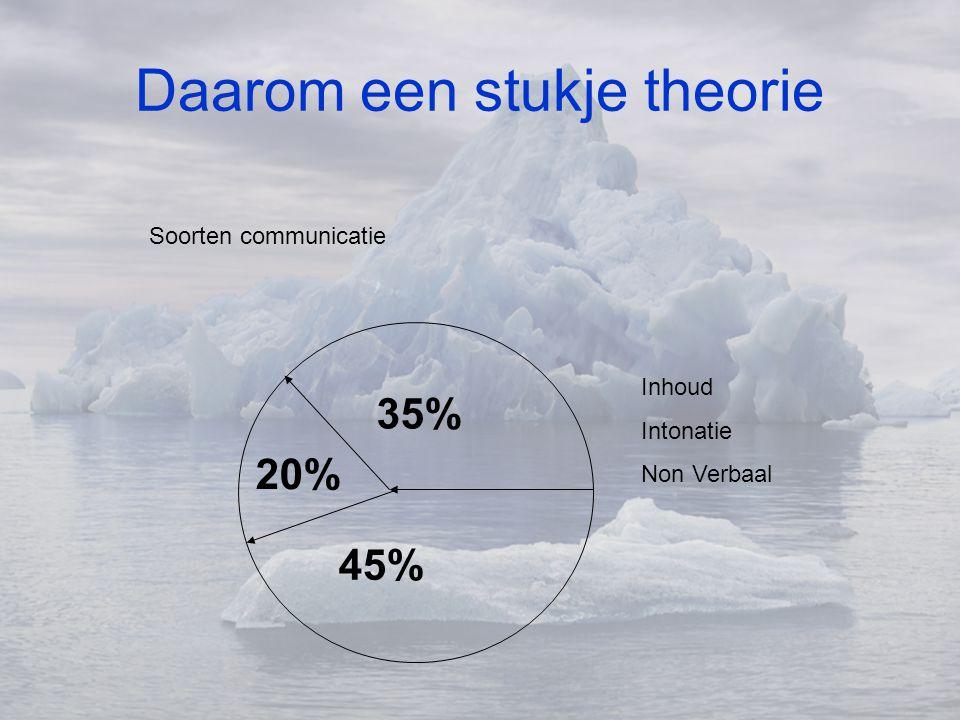 Daarom een stukje theorie 45% 35% 20% Soorten communicatie Inhoud Intonatie Non Verbaal
