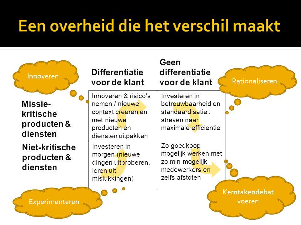 Missie- kritische producten & diensten Niet-kritische producten & diensten Differentiatie voor de klant Geen differentiatie voor de klant     Inve