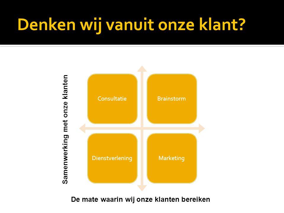 Denken wij vanuit onze klant? Content marketing Offer Service Brainstormi ng ConsultatieBrainstormDienstverleningMarketing Samenwerking met onze klant