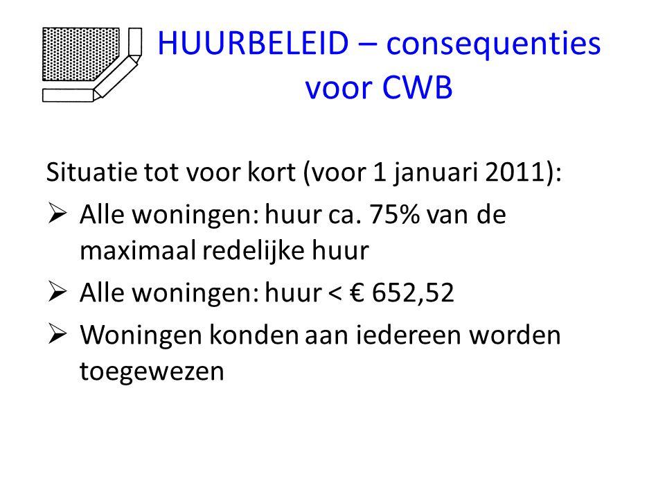 HUURBELEID – consequenties voor CWB Huurbeleid de Woningstichting Wageningen:  Woningen met een huur < € 652,52 voor tenminste 90% toewijzen aan huishoudens met een inkomen < € 33.614  10% beleidsruimte voor sociaal en medisch urgenten en huishoudens met een inkomen tussen € 33.614 en € 43.000  Huur woningen optrekken van 70% - 100% maximaal redelijke huur