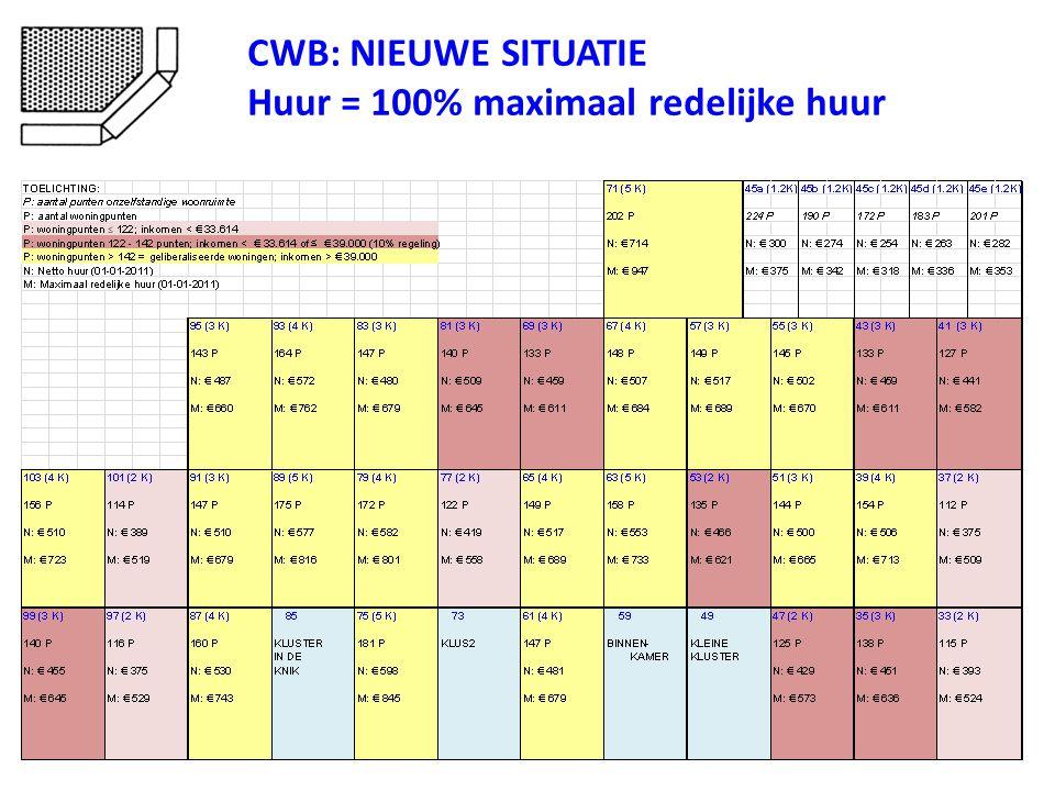 CWB: NIEUWE SITUATIE Huur = 100% maximaal redelijke huur