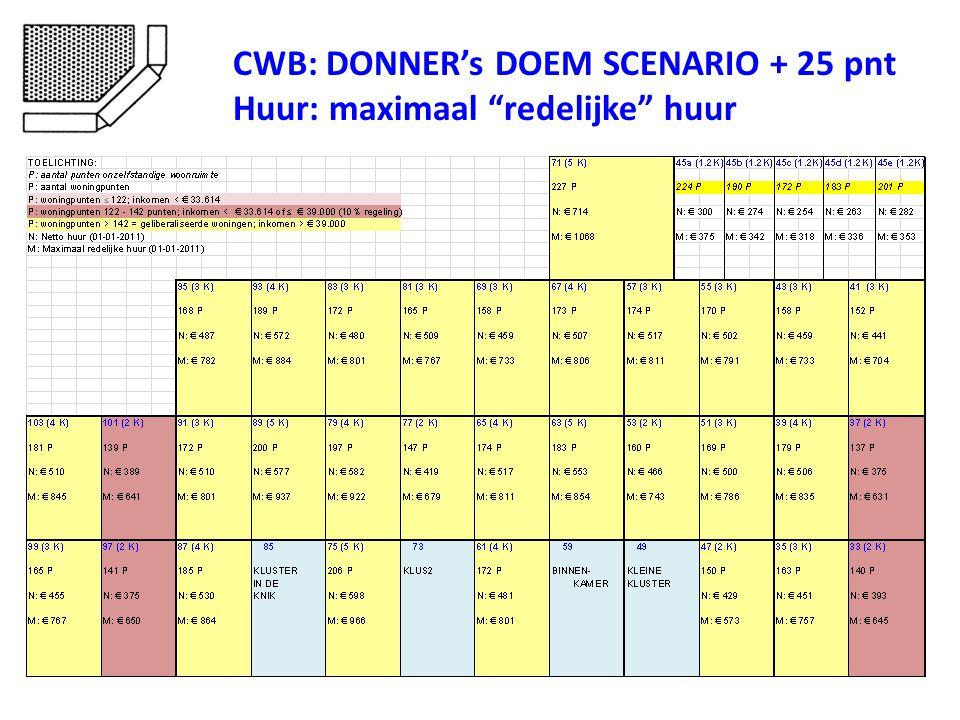 CWB: DONNER's DOEM SCENARIO + 25 pnt Huur: maximaal redelijke huur