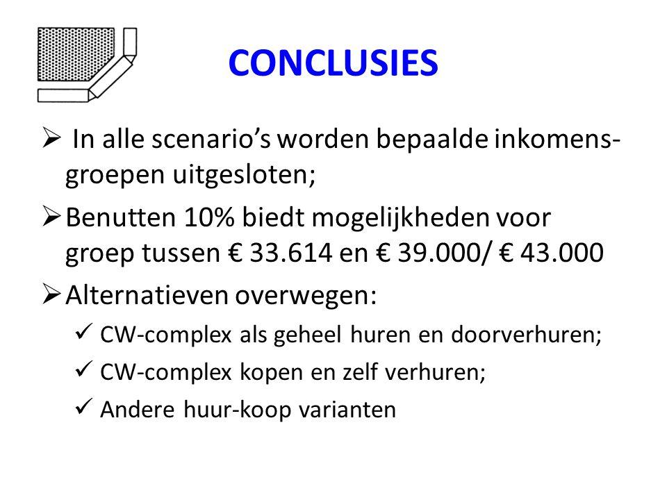 CONCLUSIES  In alle scenario's worden bepaalde inkomens- groepen uitgesloten;  Benutten 10% biedt mogelijkheden voor groep tussen € 33.614 en € 39.000/ € 43.000  Alternatieven overwegen:  CW-complex als geheel huren en doorverhuren;  CW-complex kopen en zelf verhuren;  Andere huur-koop varianten