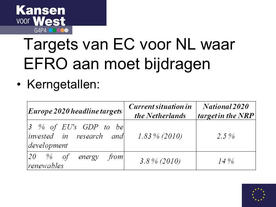 Targets van EC voor NL waar EFRO aan moet bijdragen •Kerngetallen: Europe 2020 headline targets Current situation in the Netherlands National 2020 target in the NRP 3 % of EU s GDP to be invested in research and development 1.83 % (2010)2.5 % 20 % of energy from renewables 3.8 % (2010)14 %
