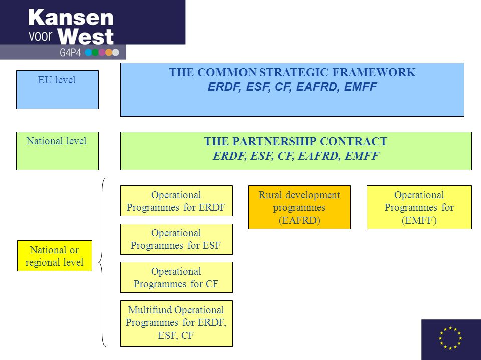 THE COMMON STRATEGIC FRAMEWORK ERDF, ESF, CF, EAFRD, EMFF THE PARTNERSHIP CONTRACT ERDF, ESF, CF, EAFRD, EMFF National or regional level Operational Programmes for ERDF Rural development programmes (EAFRD) Operational Programmes for ESF Operational Programmes for CF EU level National level Multifund Operational Programmes for ERDF, ESF, CF Operational Programmes for (EMFF)