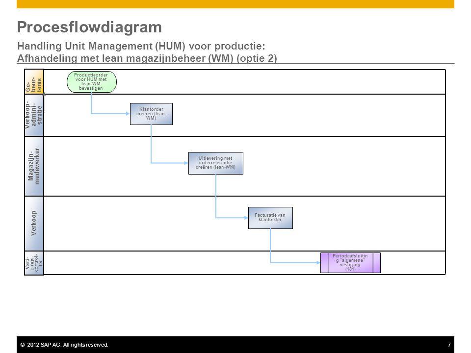 ©2012 SAP AG. All rights reserved.7 Procesflowdiagram Handling Unit Management (HUM) voor productie: Afhandeling met lean magazijnbeheer (WM) (optie 2