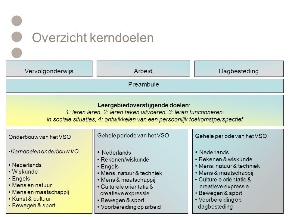 Overzicht kerndoelen Gehele periode van het VSO • Nederlands • Rekenen/wiskunde • Engels • Mens, natuur & techniek • Mens & maatschappij • Culturele o