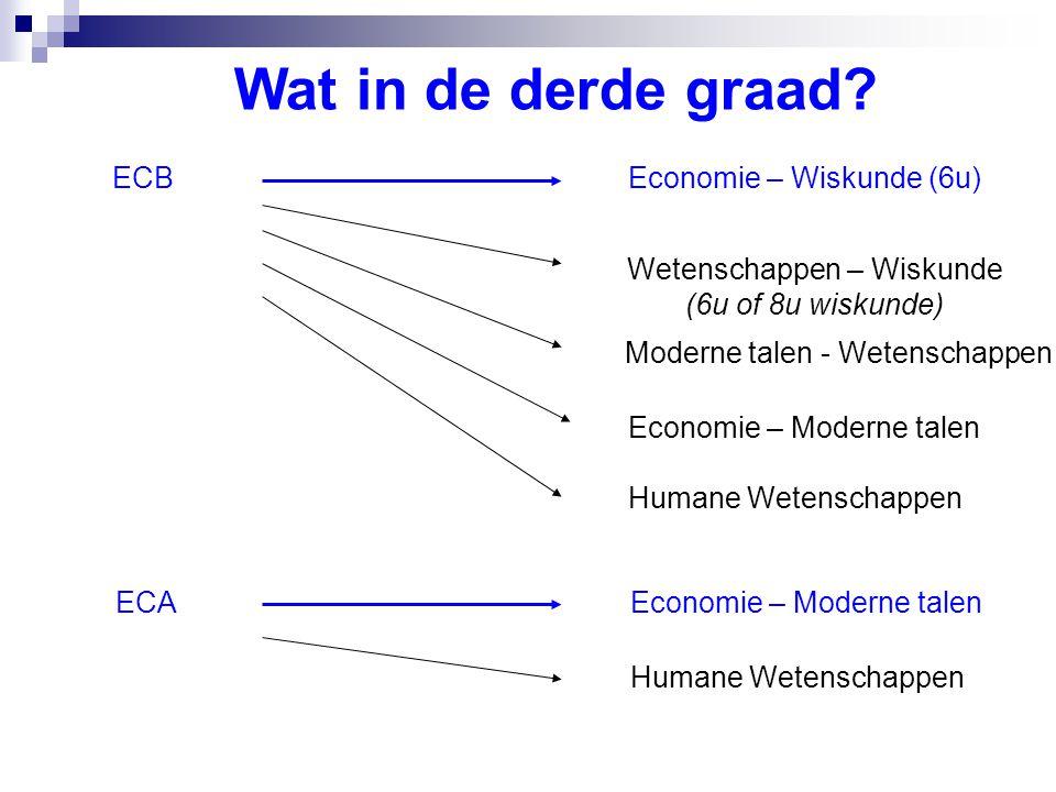 Wat in de derde graad? ECBEconomie – Wiskunde (6u) Wetenschappen – Wiskunde (6u of 8u wiskunde) Economie – Moderne talen ECAEconomie – Moderne talen H