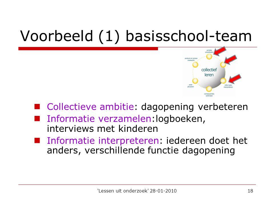 'Lessen uit onderzoek' 28-01-201018 Voorbeeld (1) basisschool-team  Collectieve ambitie: dagopening verbeteren  Informatie verzamelen:logboeken, int