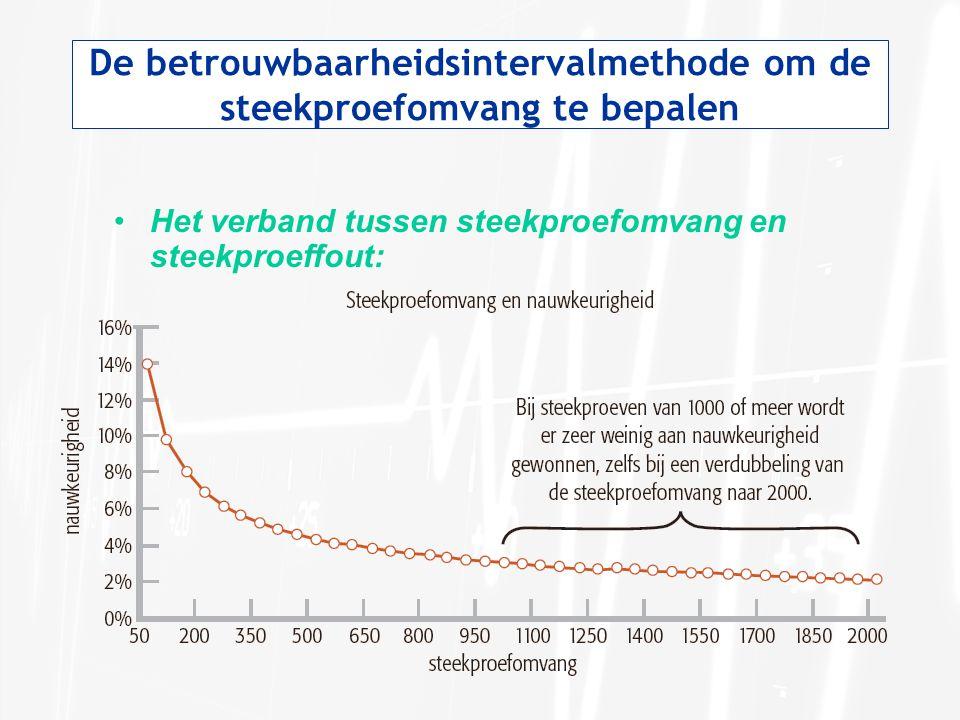 De betrouwbaarheidsintervalmethode om de steekproefomvang te bepalen •Het verband tussen steekproefomvang en steekproeffout: