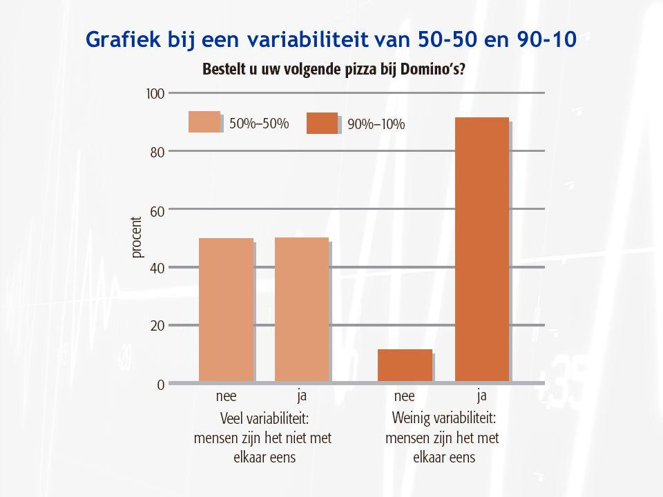 Grafiek bij een variabiliteit van 50-50 en 90-10