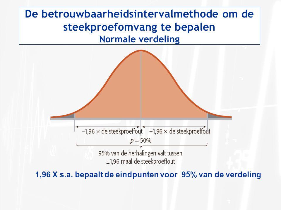 De betrouwbaarheidsintervalmethode om de steekproefomvang te bepalen Normale verdeling 1,96 X s.a. bepaalt de eindpunten voor 95% van de verdeling