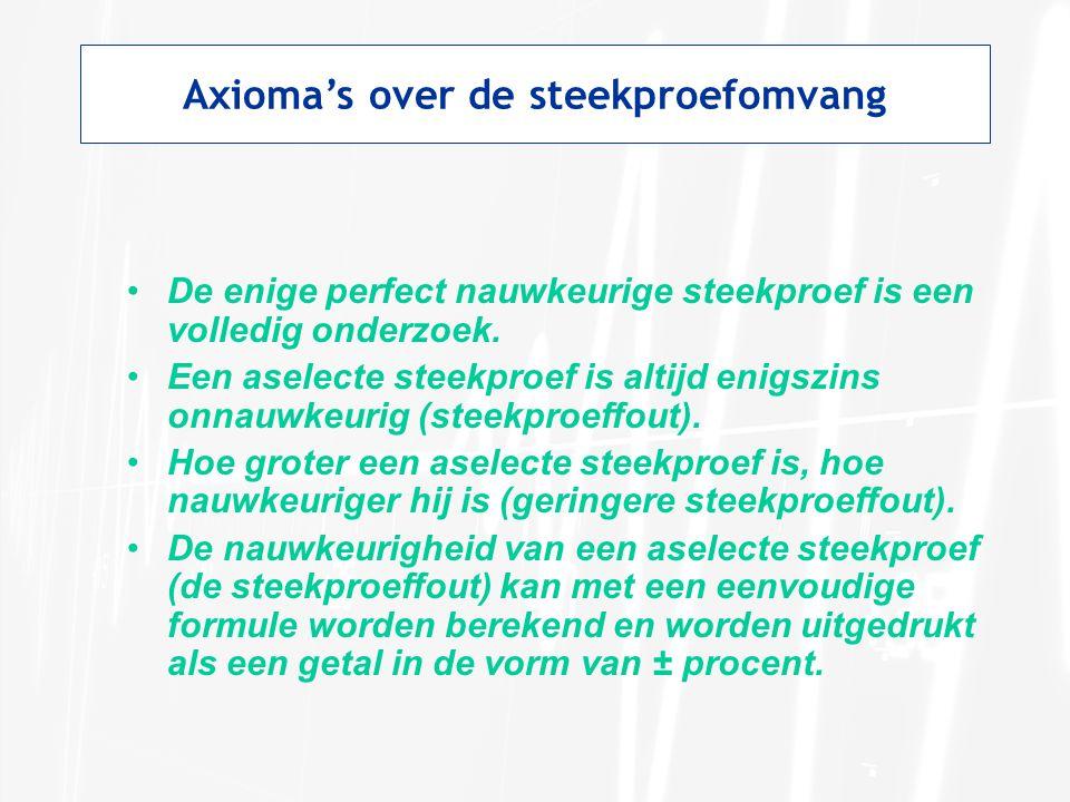 Axioma's over de steekproefomvang •De enige perfect nauwkeurige steekproef is een volledig onderzoek. •Een aselecte steekproef is altijd enigszins onn
