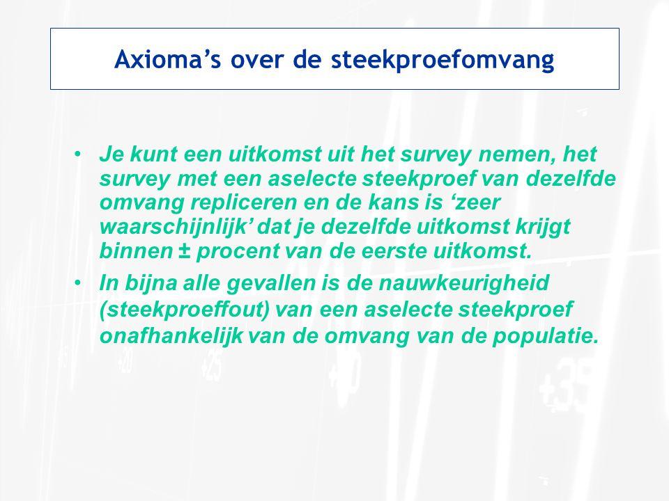 Axioma's over de steekproefomvang •Een aselecte steekproef kan uit een zeer klein percentage van de populatie bestaan en toch zeer nauwkeurig zijn (een geringe steekproeffout kennen).