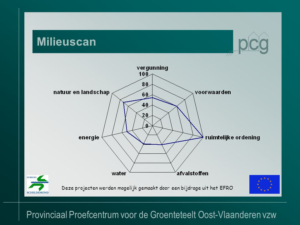 Provinciaal Proefcentrum voor de Groenteteelt Oost-Vlaanderen vzw Milieuscan Deze projecten werden mogelijk gemaakt door een bijdrage uit het EFRO