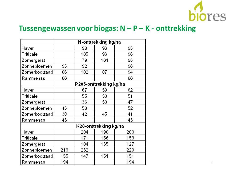 7 Tussengewassen voor biogas: N – P – K - onttrekking