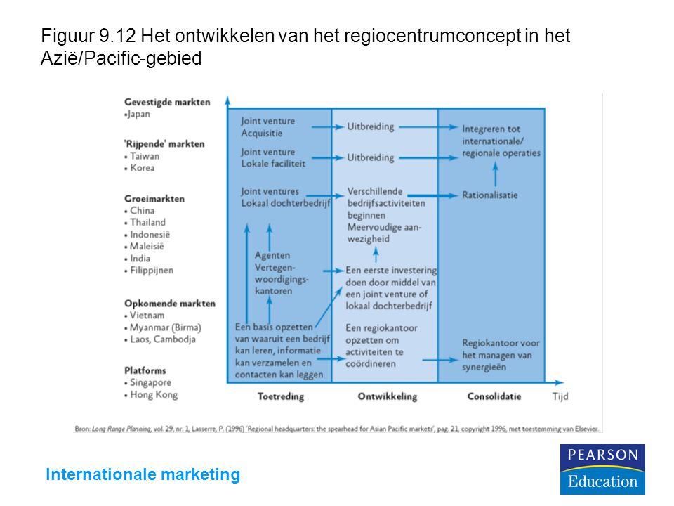 Internationale marketing Figuur 9.12 Het ontwikkelen van het regiocentrumconcept in het Azië/Pacific-gebied