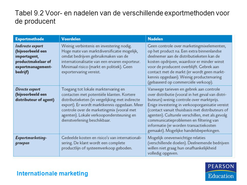 Internationale marketing Tabel 9.2 Voor- en nadelen van de verschillende exportmethoden voor de producent