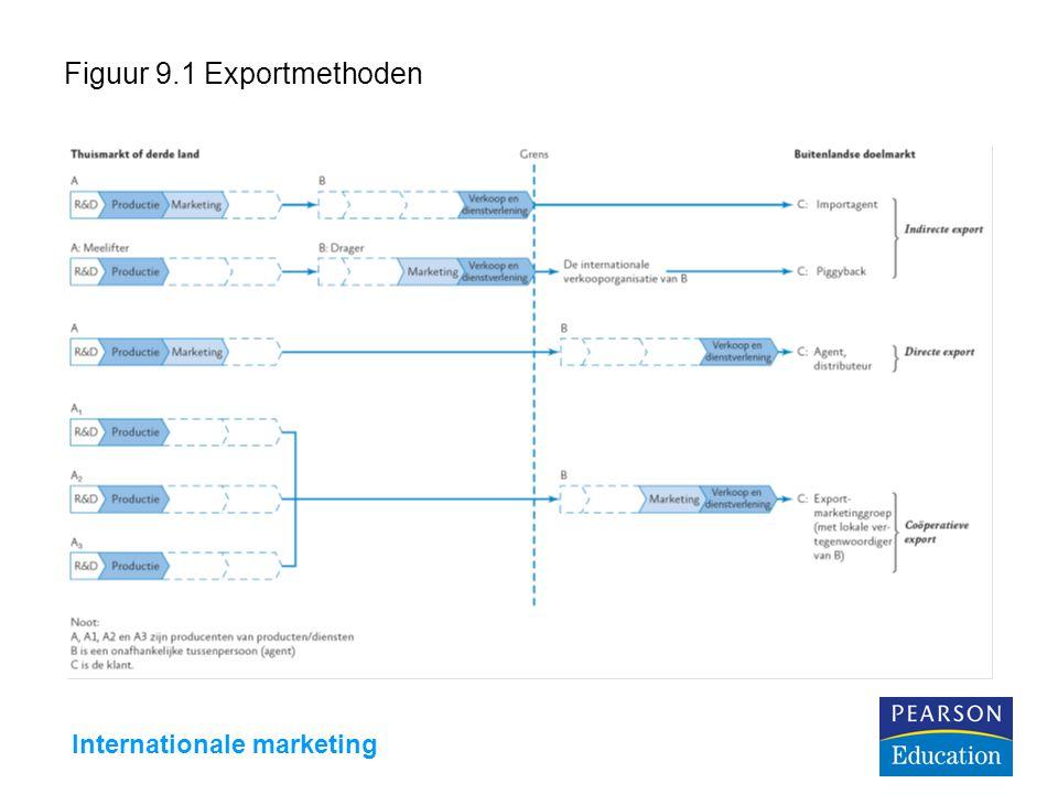 Internationale marketing Figuur 9.2 Een voorbeeld van de koppelactiviteit tussen een producent en twee potentiële distributiepartners
