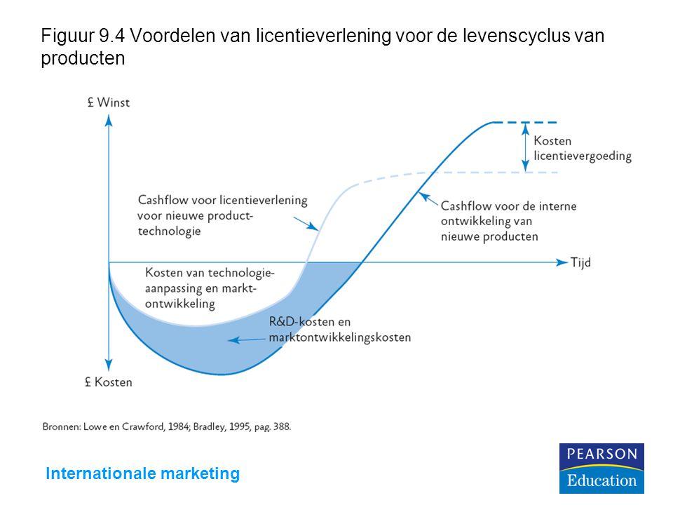 Internationale marketing Figuur 9.4 Voordelen van licentieverlening voor de levenscyclus van producten