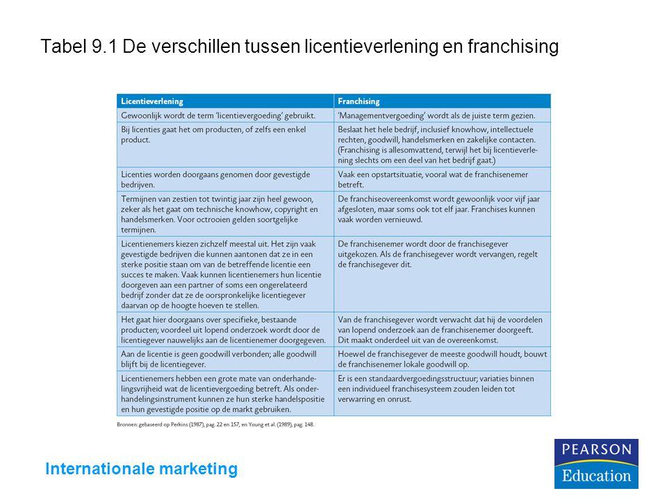 Internationale marketing Figuur 9.6 Joint ventures en strategische allianties