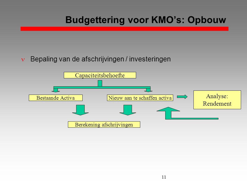 11 Budgettering voor KMO's: Opbouw  Bepaling van de afschrijvingen / investeringen Nieuw aan te schaffen activaBestaande Activa Berekening afschrijvi