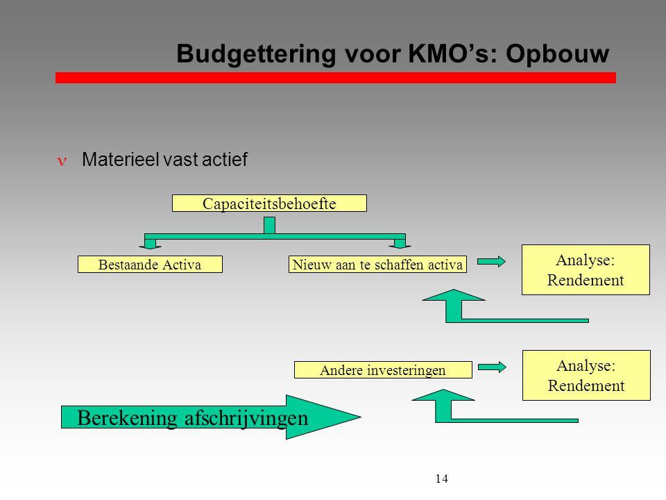 14 Budgettering voor KMO's: Opbouw  Materieel vast actief Nieuw aan te schaffen activaBestaande Activa Capaciteitsbehoefte Analyse: Rendement Analyse