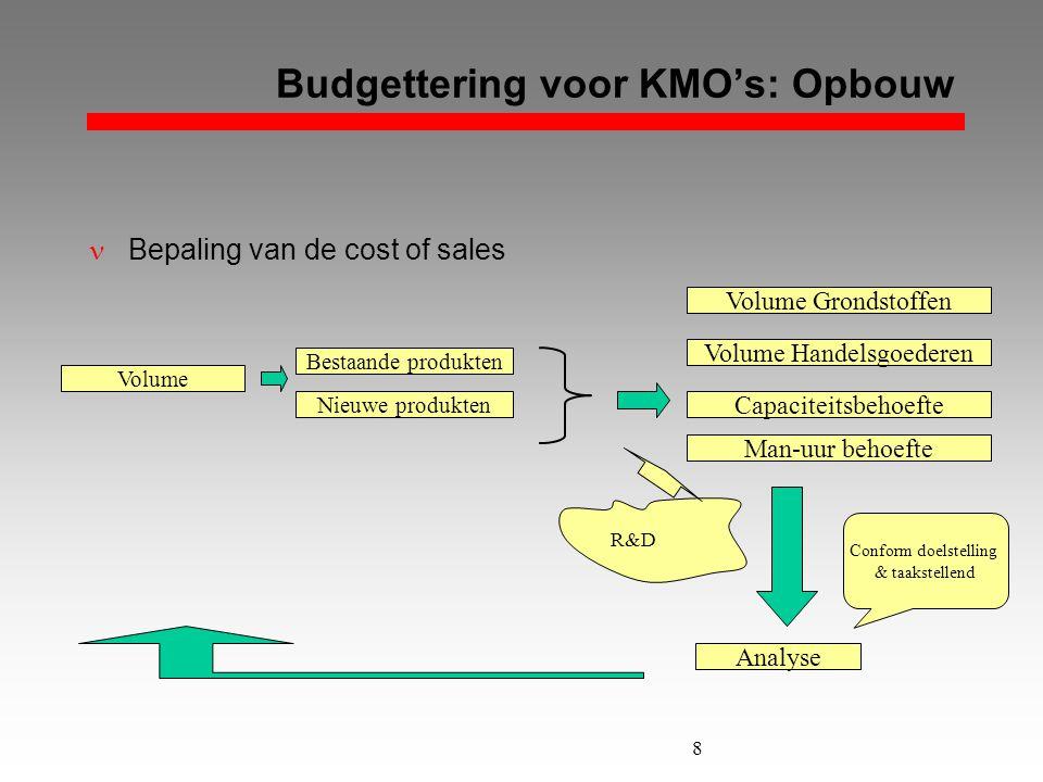8 Budgettering voor KMO's: Opbouw  Bepaling van de cost of sales Capaciteitsbehoefte Volume Grondstoffen Volume Nieuwe produkten Bestaande produkten