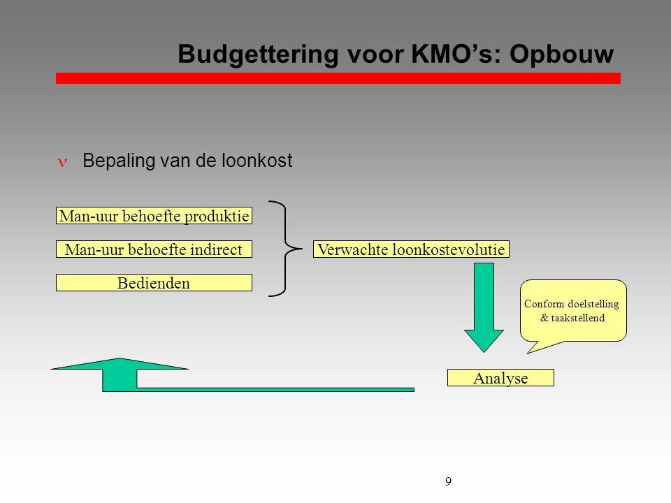 9 Budgettering voor KMO's: Opbouw  Bepaling van de loonkost Man-uur behoefte produktie Man-uur behoefte indirect Bedienden Verwachte loonkostevolutie